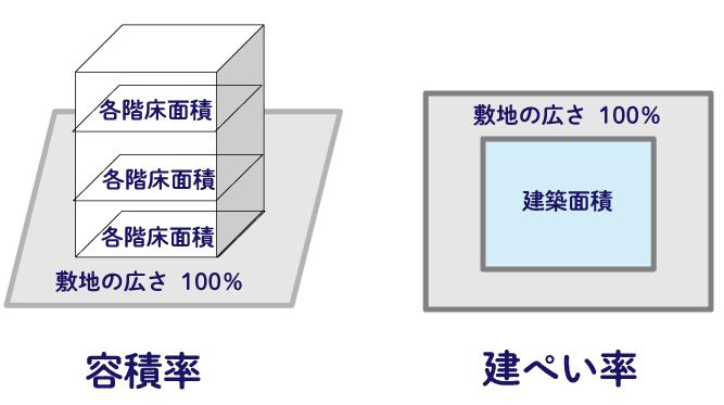 自由設計のRCマンション 容積率と建ぺい率図