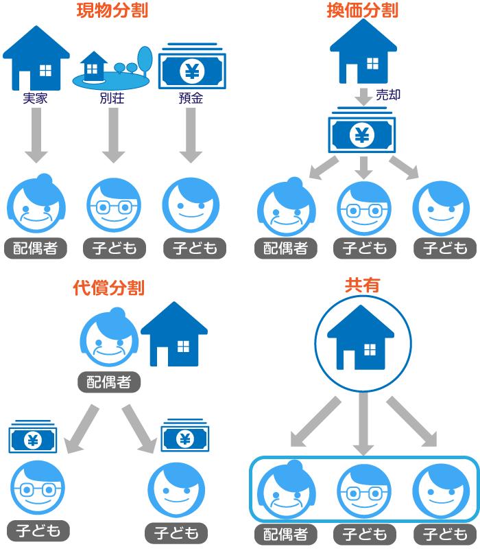不動産相続で不動産を分割する4つの方法