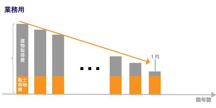 業務用建物の減価償却方法