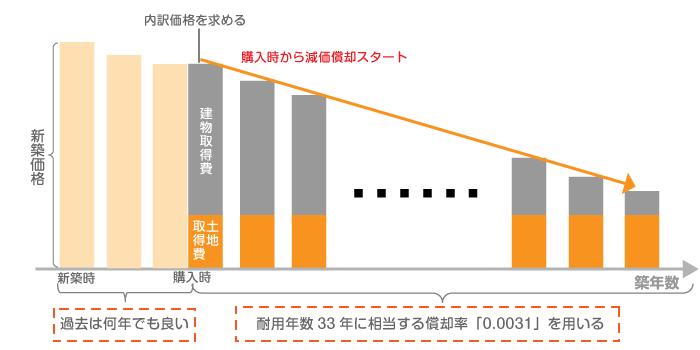 居住用建物の計算方法