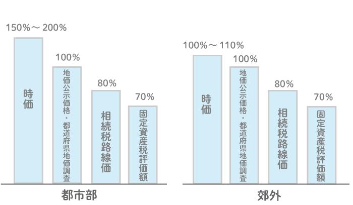 固定資産税路線価と相続税路線価、地価公示・都道府県地価調査等の公的評価額