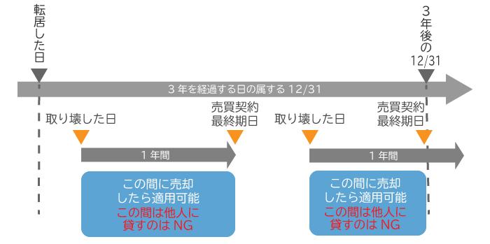 【3,000万円特別控除を利用できる期限