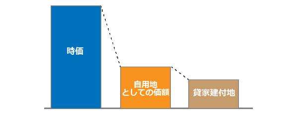 収益物件の土地の評価額の計算方法