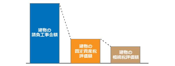 建物の評価額の計算方法
